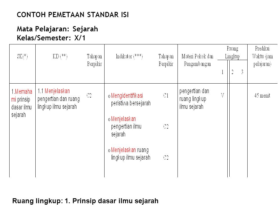 CONTOH PEMETAAN STANDAR ISI Mata Pelajaran: Sejarah Kelas/Semester: X/1