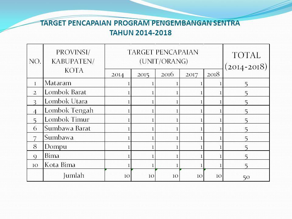 TARGET PENCAPAIAN PROGRAM PENGEMBANGAN SENTRA TAHUN 2014-2018