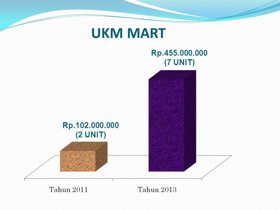 UKM MART Rp.455.000.000 (7 UNIT) Rp.102.000.000 (2 UNIT)