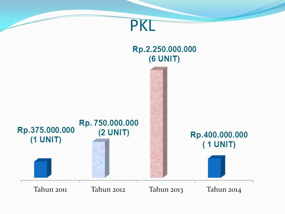 PKL Rp.2.250.000.000 (6 UNIT) Rp. 750.000.000 (2 UNIT) Rp.375.000.000