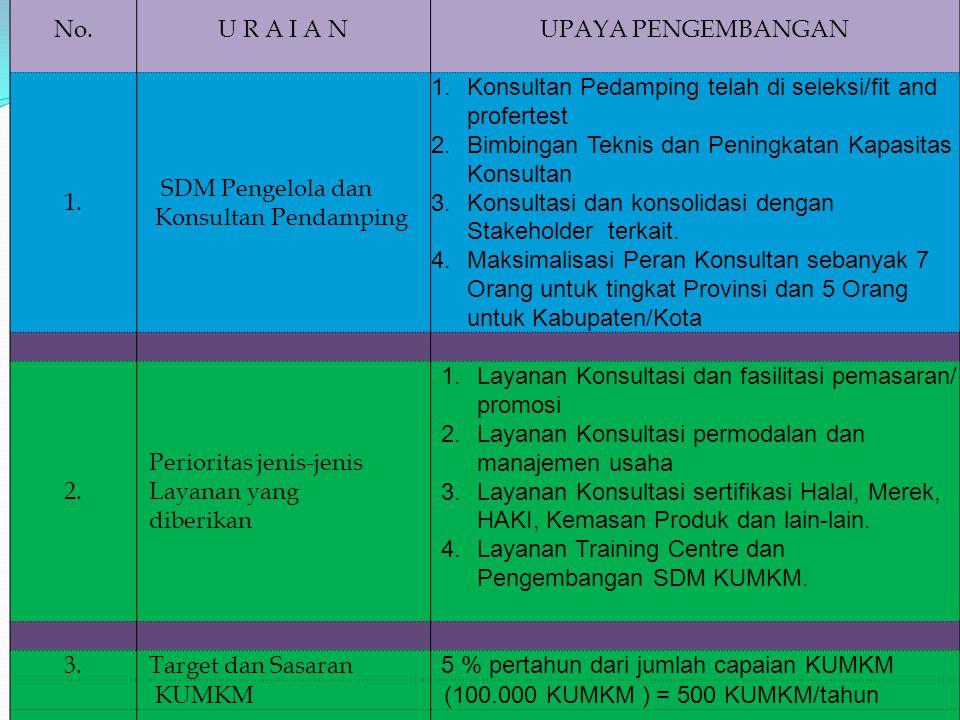 SDM Pengelola dan Konsultan Pendamping