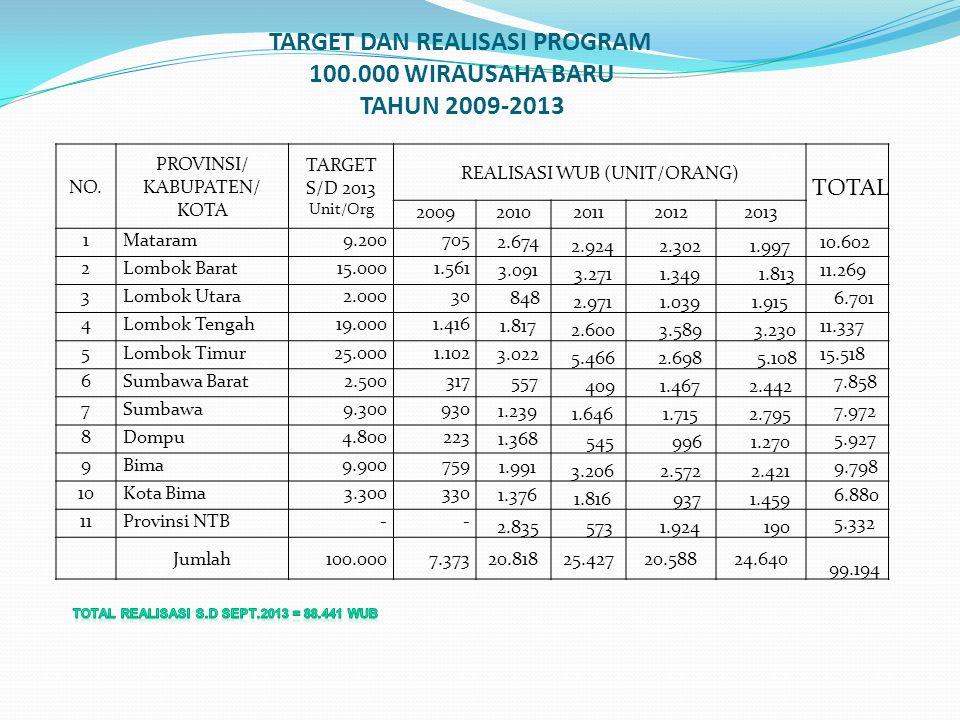 TARGET DAN REALISASI PROGRAM 100.000 WIRAUSAHA BARU TAHUN 2009-2013