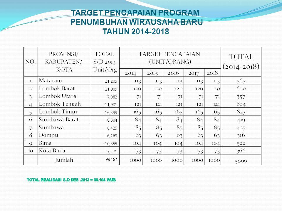 TARGET PENCAPAIAN PROGRAM PENUMBUHAN WIRAUSAHA BARU TAHUN 2014-2018