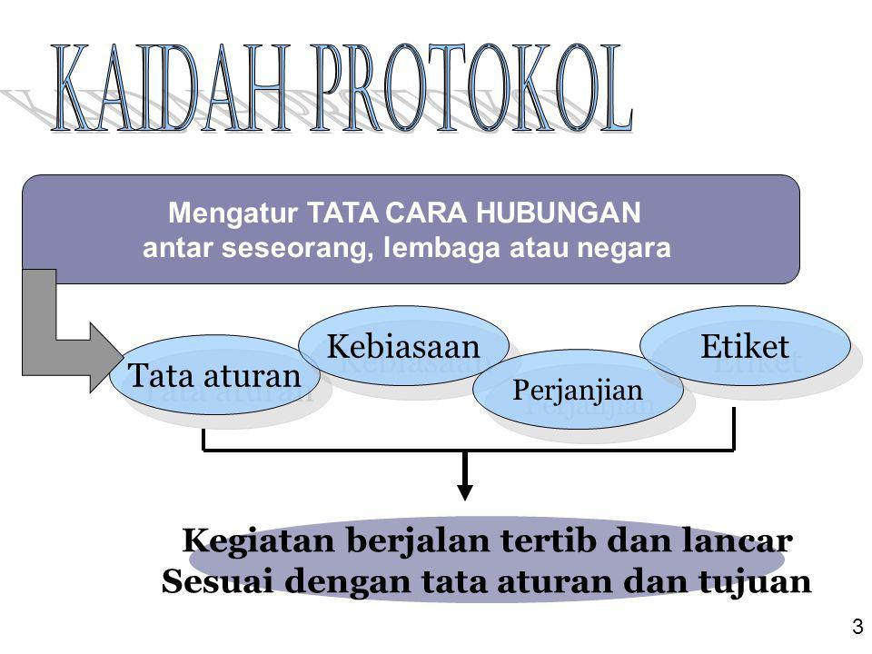 Kaidah Protokol Kebiasaan Etiket Tata aturan