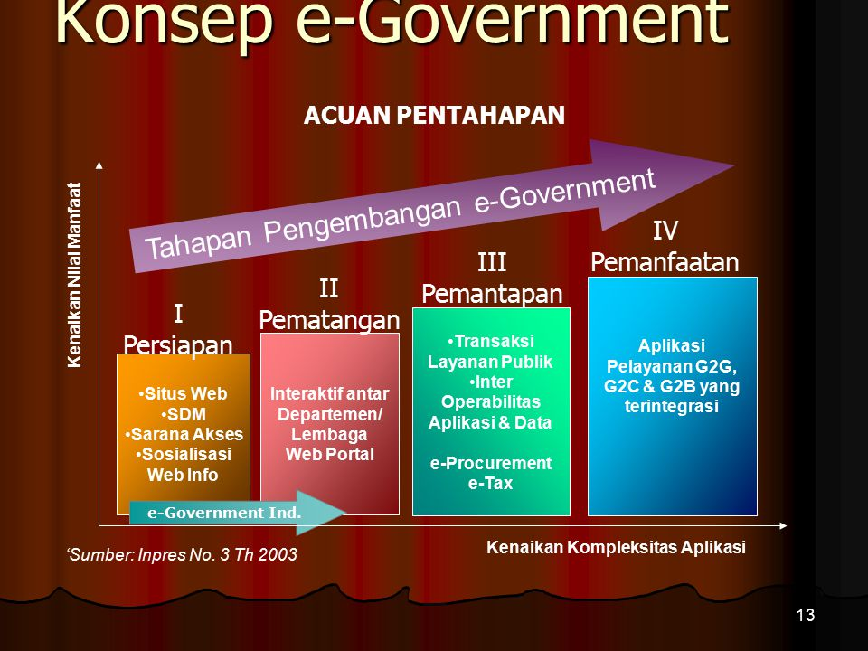Konsep e-Government Tahapan Pengembangan e-Government IV Pemanfaatan
