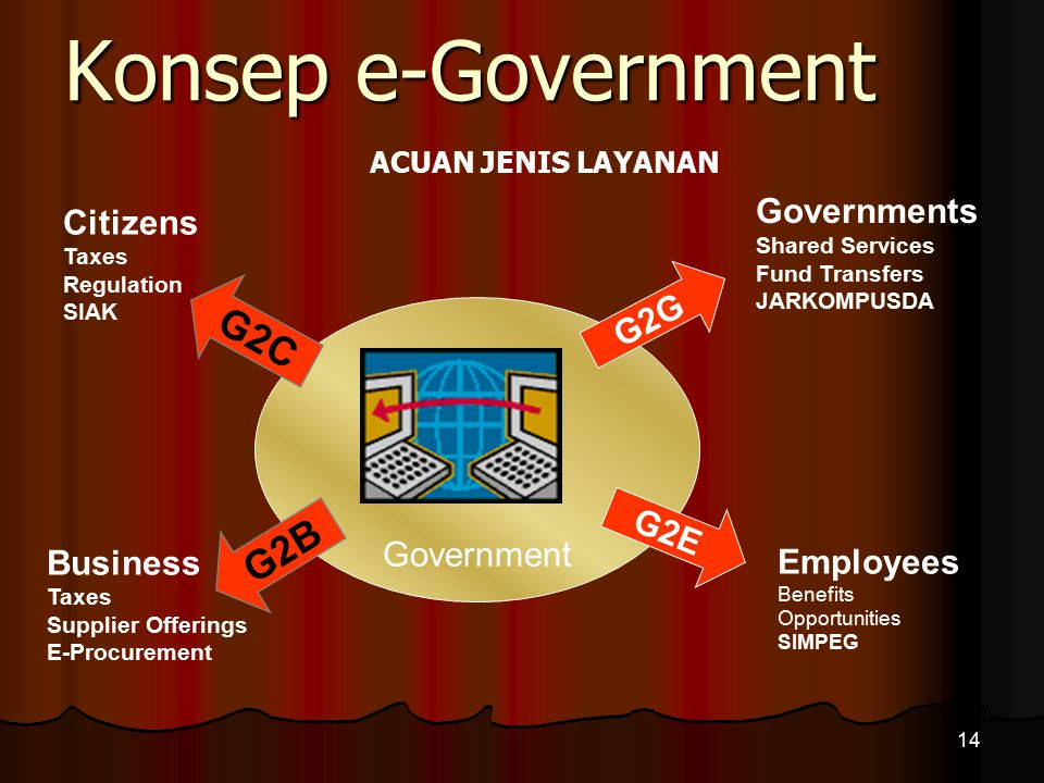 Konsep e-Government G2C G2B Governments Citizens G2G Government G2E