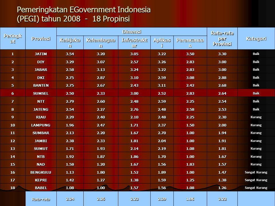 Pemeringkatan EGovernment Indonesia (PEGI) tahun 2008 - 18 Propinsi
