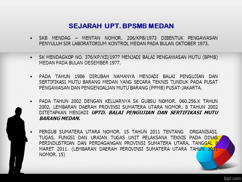 SEJARAH UPT. BPSMB MEDAN