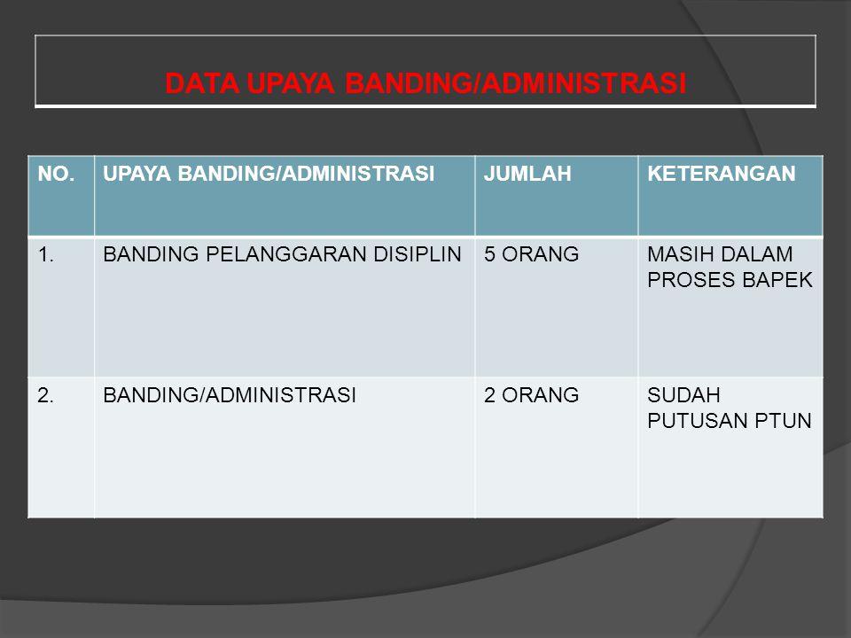 DATA UPAYA BANDING/ADMINISTRASI