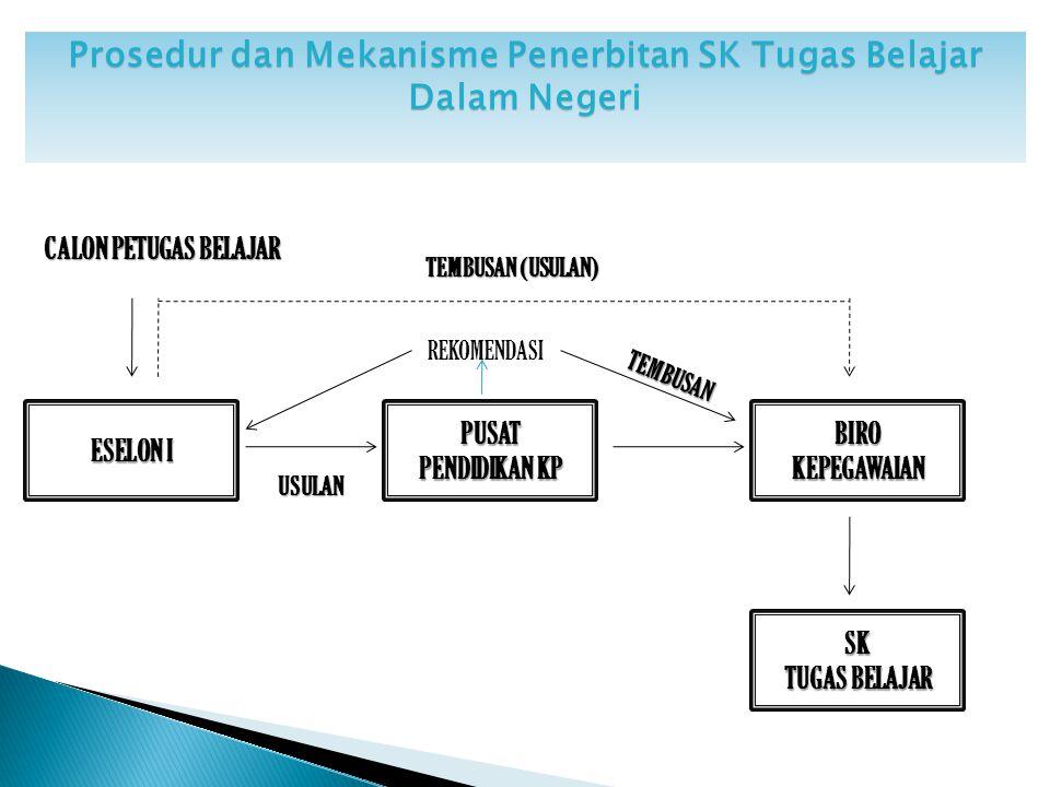 Prosedur dan Mekanisme Penerbitan SK Tugas Belajar Dalam Negeri