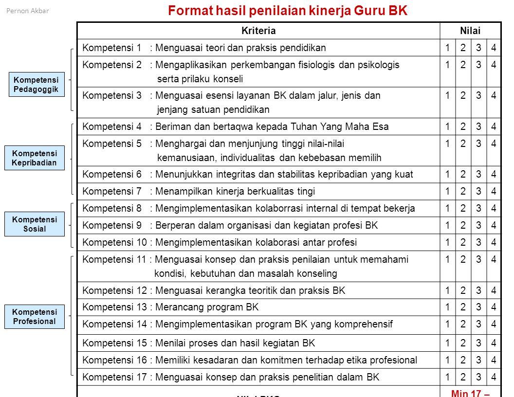 Format hasil penilaian kinerja Guru BK