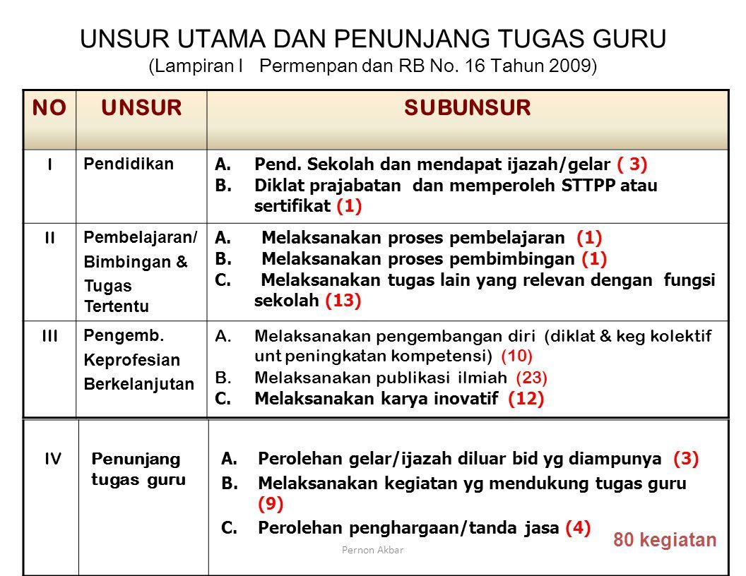 UNSUR UTAMA DAN PENUNJANG TUGAS GURU (Lampiran I Permenpan dan RB No