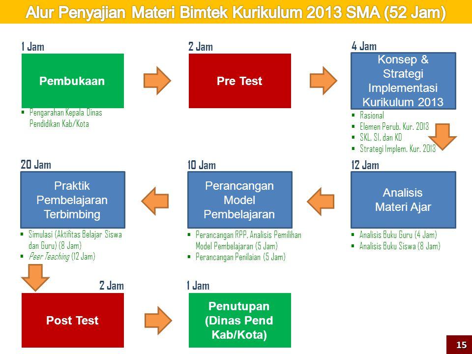 Alur Penyajian Materi Bimtek Kurikulum 2013 SMA (52 Jam)