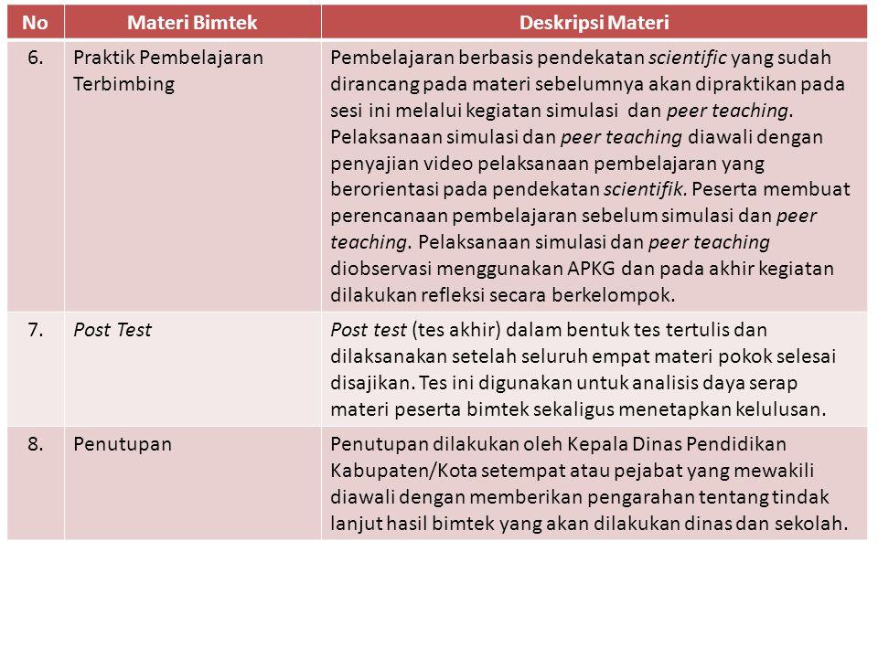 No Materi Bimtek. Deskripsi Materi. 6. Praktik Pembelajaran Terbimbing.