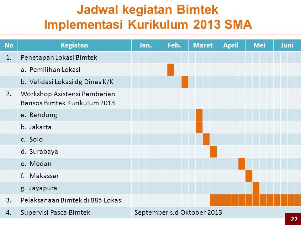 Jadwal kegiatan Bimtek Implementasi Kurikulum 2013 SMA