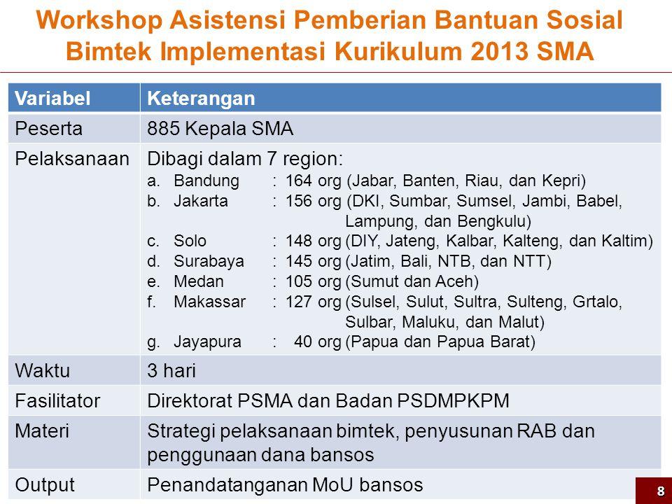 Workshop Asistensi Pemberian Bantuan Sosial Bimtek Implementasi Kurikulum 2013 SMA