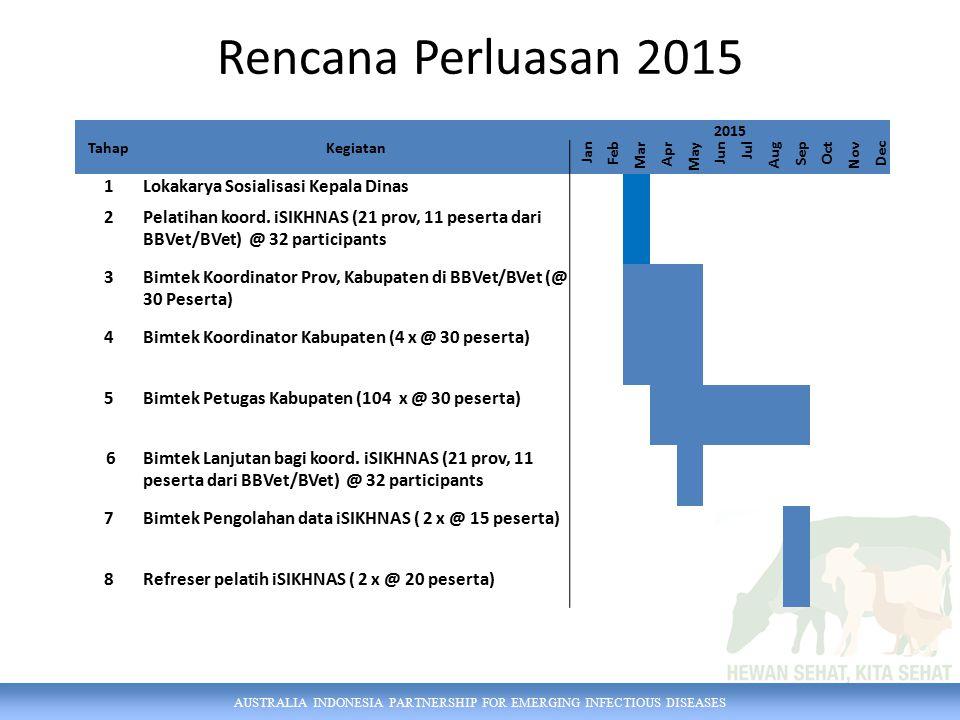 Rencana Perluasan 2015 1 Lokakarya Sosialisasi Kepala Dinas 2