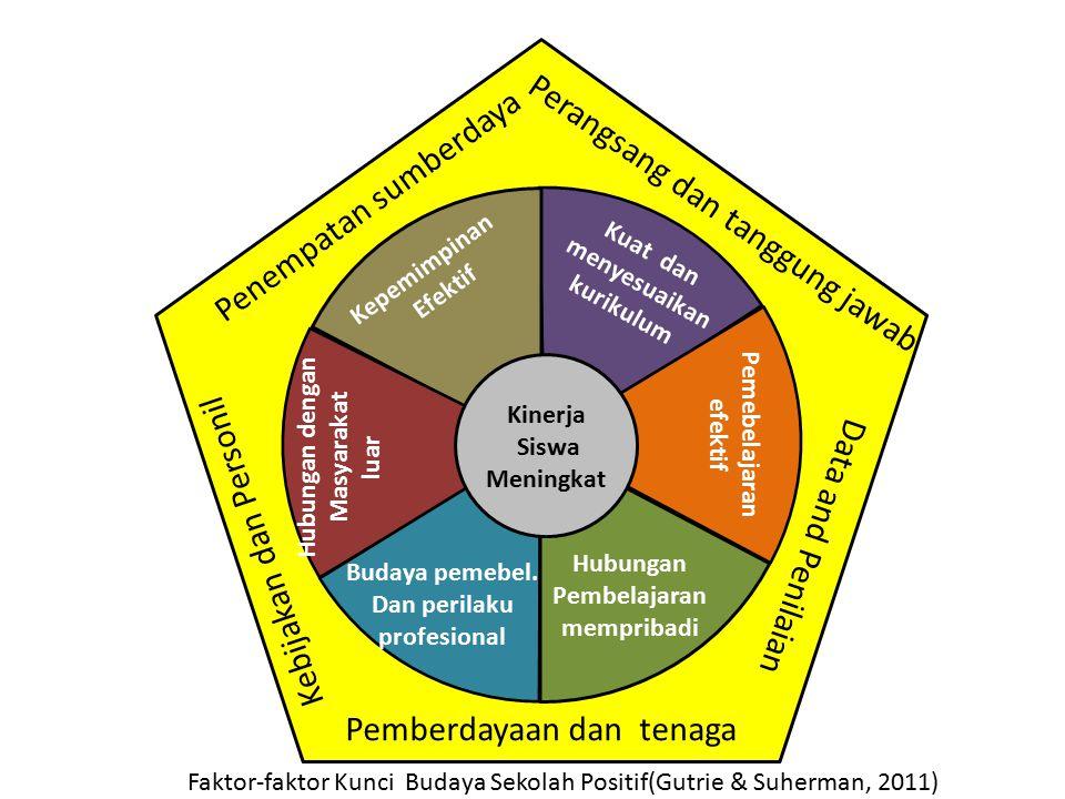 Hubungan Pembelajaran Dan perilaku profesional