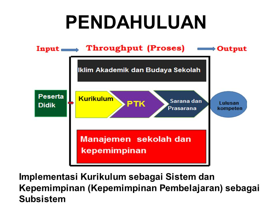 PENDAHULUAN Implementasi Kurikulum sebagai Sistem dan Kepemimpinan (Kepemimpinan Pembelajaran) sebagai Subsistem.