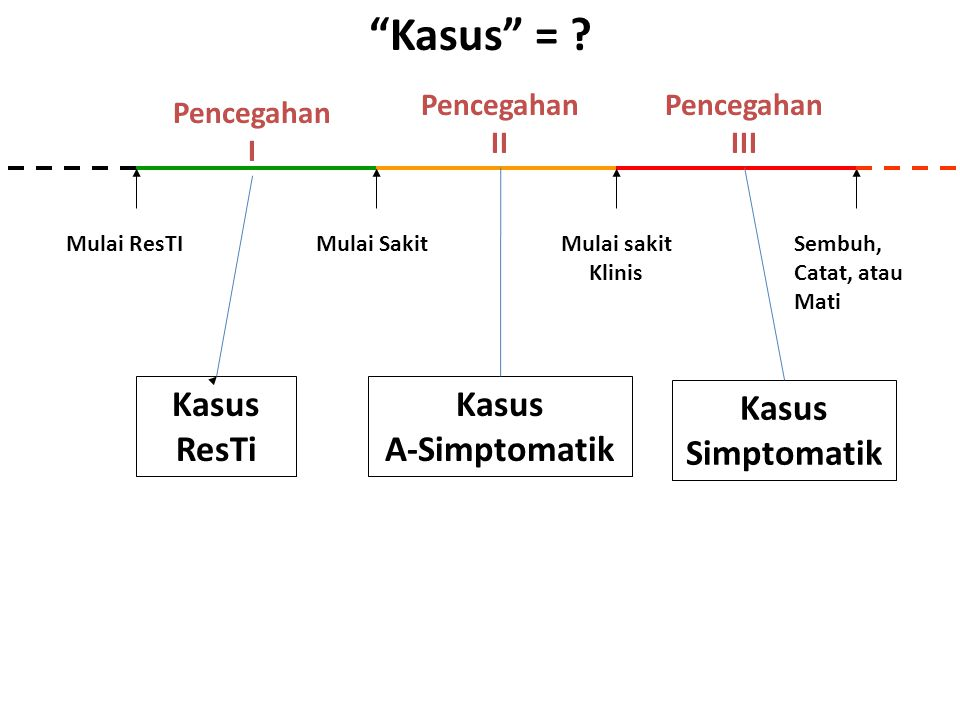 Kasus = Kasus ResTi Kasus A-Simptomatik Kasus Simptomatik