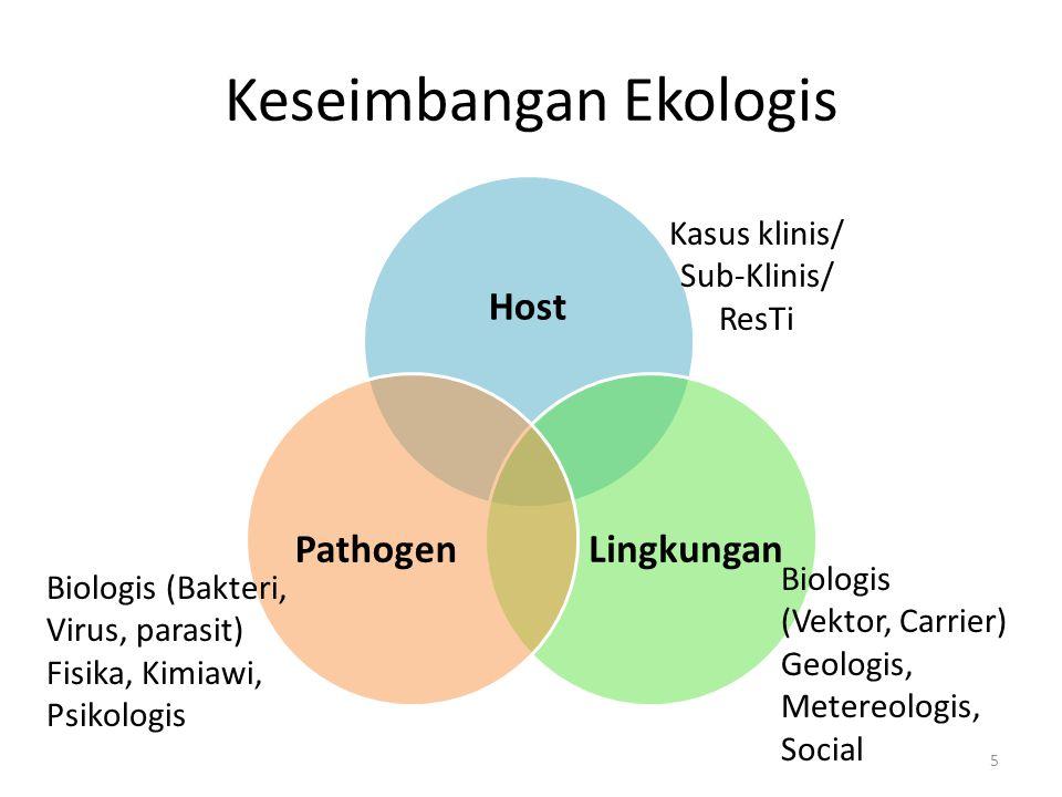 Keseimbangan Ekologis