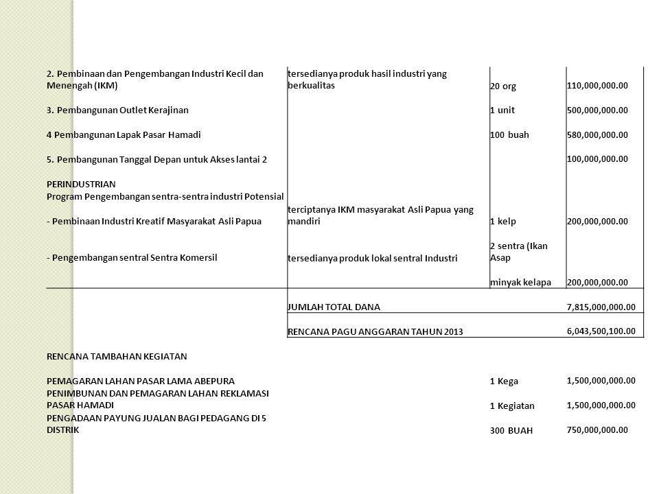 2. Pembinaan dan Pengembangan Industri Kecil dan Menengah (IKM)