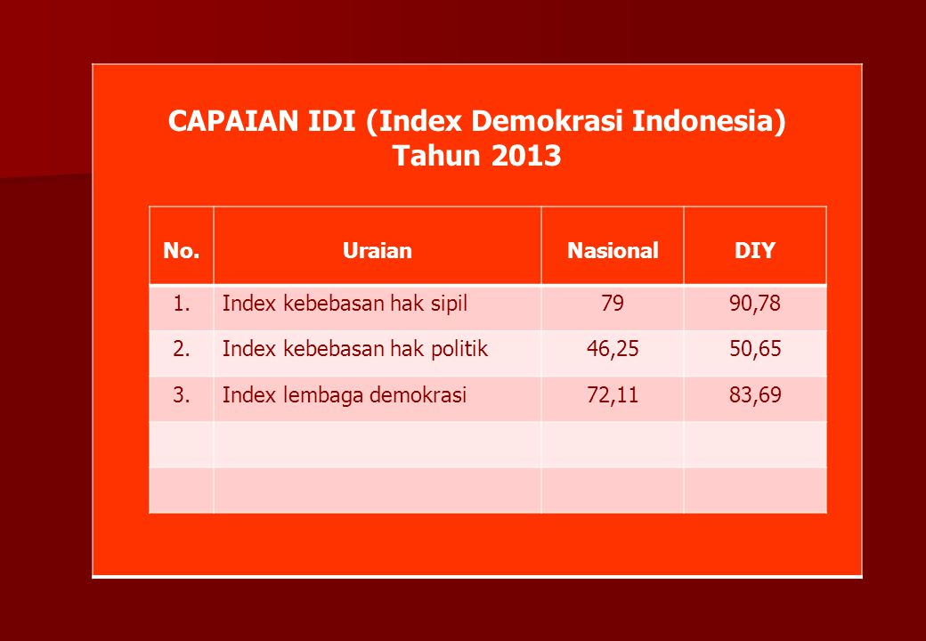 CAPAIAN IDI (Index Demokrasi Indonesia)
