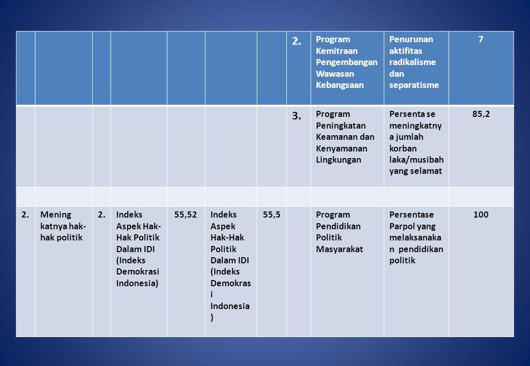 2. 3. Program Kemitraan Pengembangan Wawasan Kebangsaan