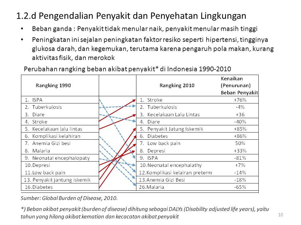 1.2.d Pengendalian Penyakit dan Penyehatan Lingkungan