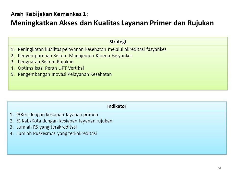 Arah Kebijakan Kemenkes 1: Meningkatkan Akses dan Kualitas Layanan Primer dan Rujukan