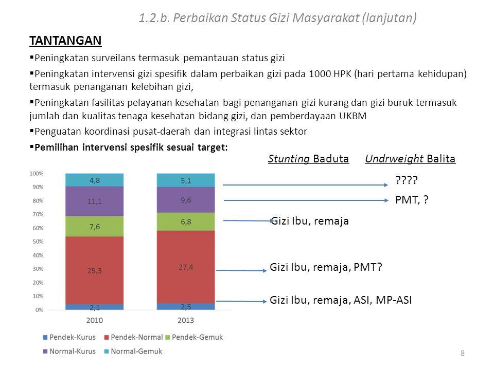 1.2.b. Perbaikan Status Gizi Masyarakat (lanjutan)