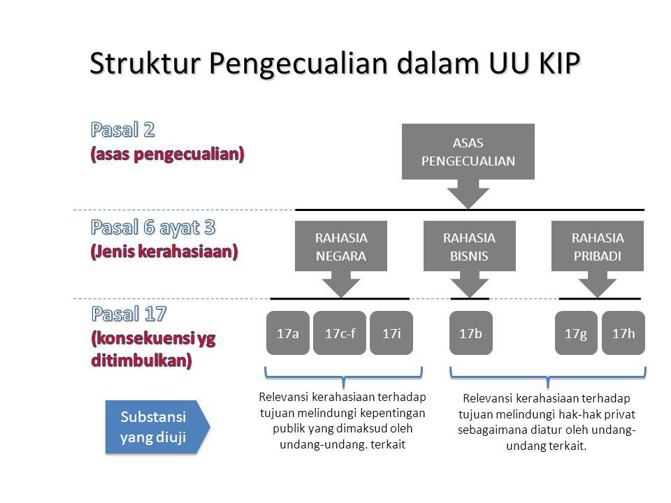 Struktur Pengecualian dalam UU KIP