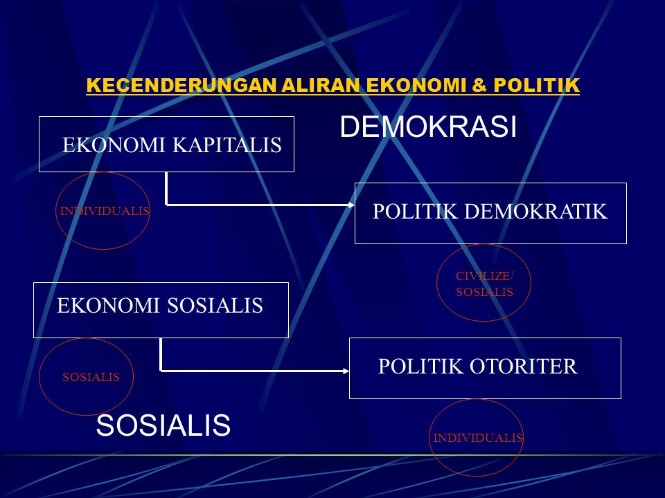 KECENDERUNGAN ALIRAN EKONOMI & POLITIK