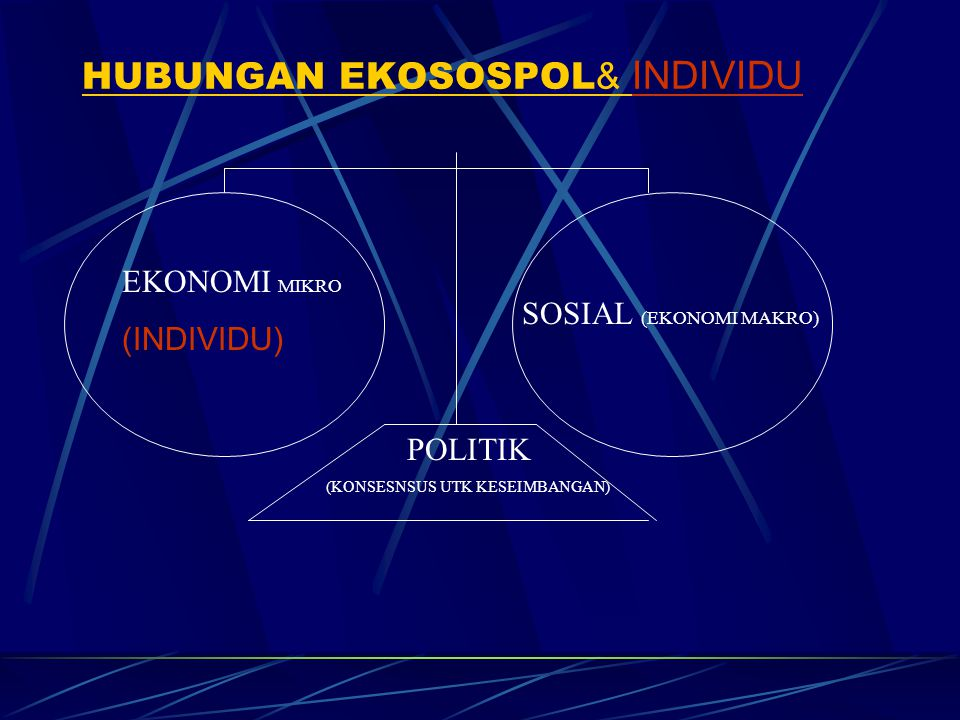 HUBUNGAN EKOSOSPOL& INDIVIDU