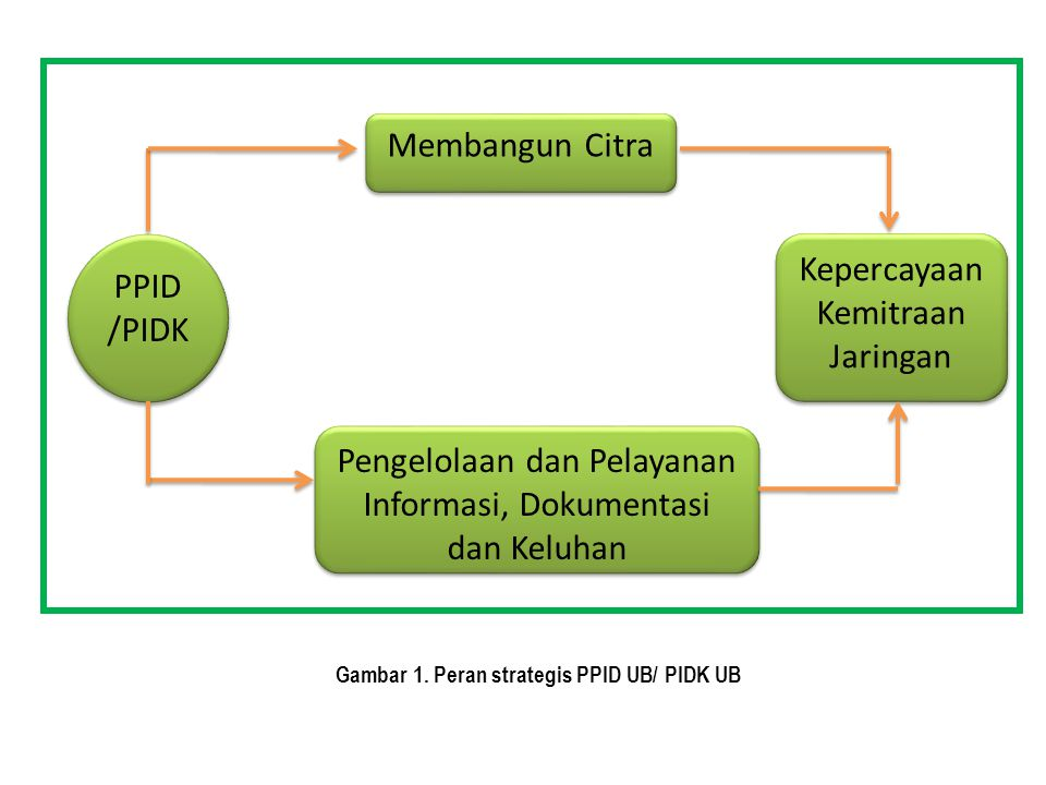 Gambar 1. Peran strategis PPID UB/ PIDK UB