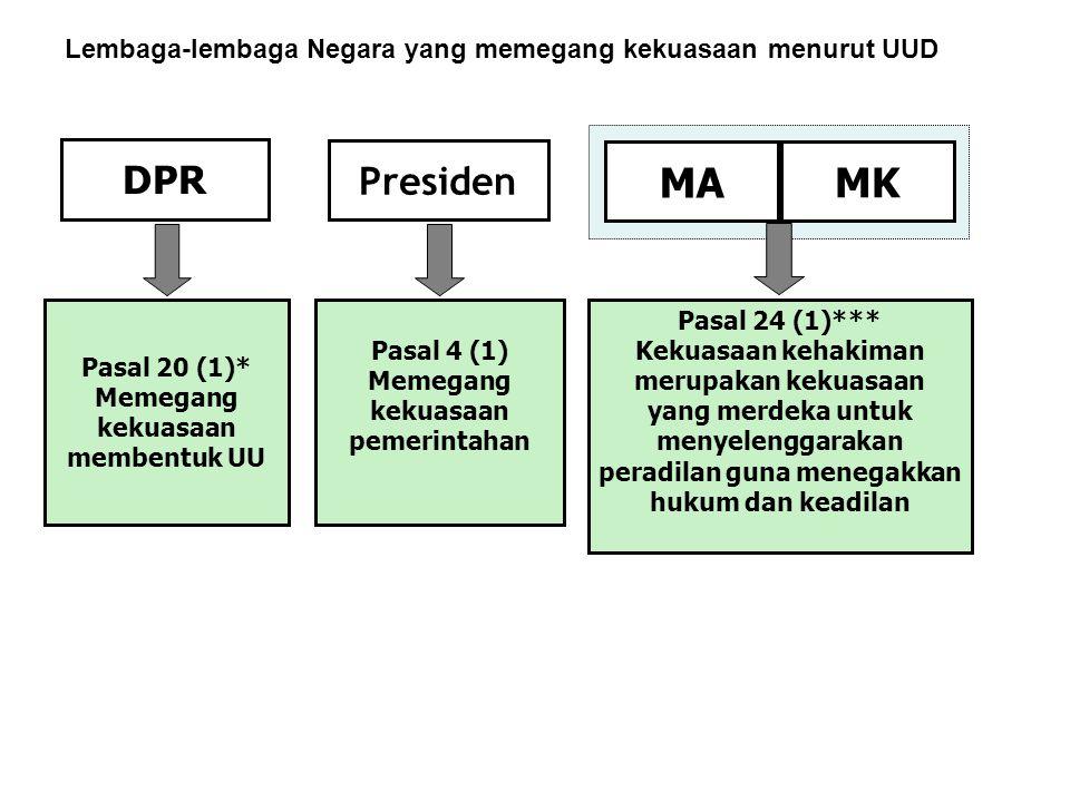 Lembaga-lembaga Negara yang memegang kekuasaan menurut UUD