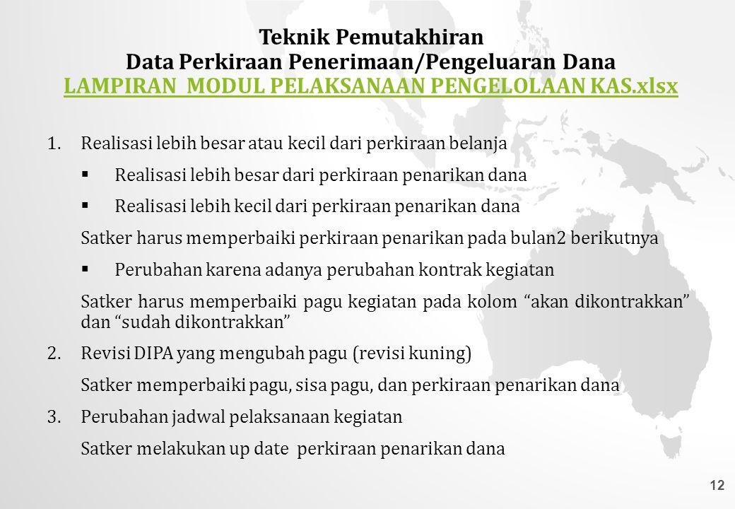 Data Perkiraan Penerimaan/Pengeluaran Dana
