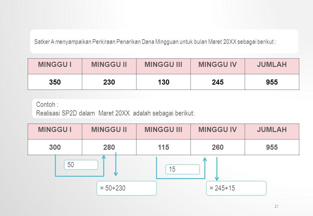 Realisasi SP2D dalam Maret 20XX adalah sebagai berikut: MINGGU I