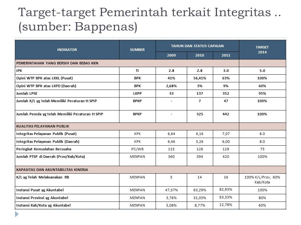 Target-target Pemerintah terkait Integritas .. (sumber: Bappenas)