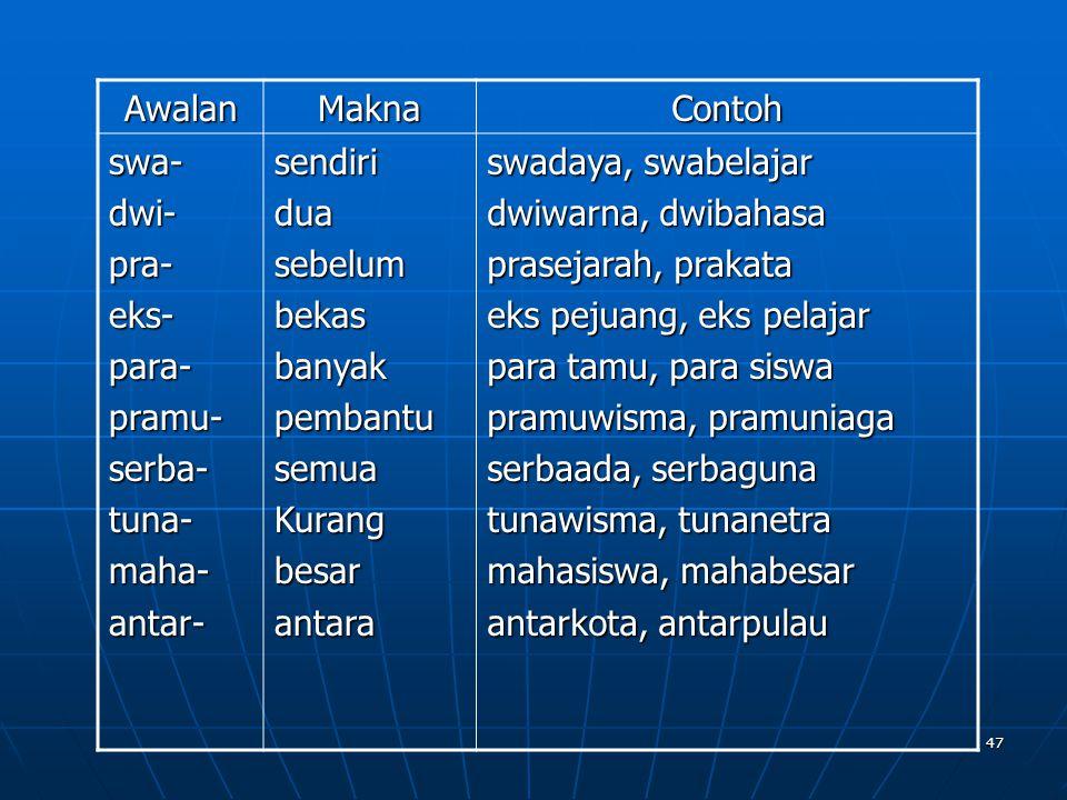 Awalan Makna. Contoh. swa- dwi- pra- eks- para- pramu- serba- tuna- maha- antar- sendiri.