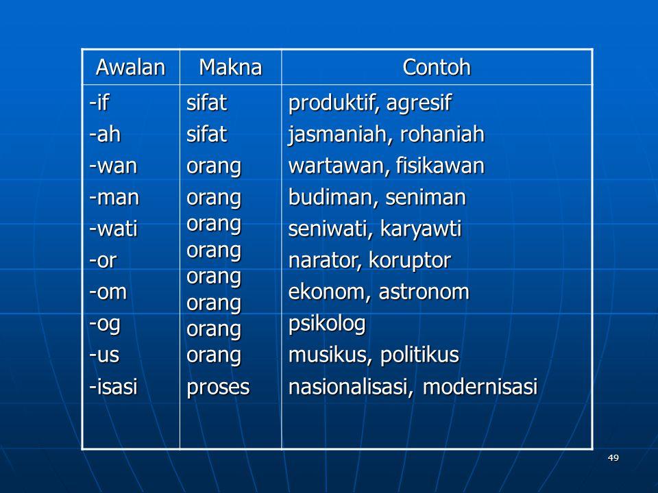 Awalan Makna. Contoh. -if. -ah. -wan. -man. -wati. -or. -om. -og. -us. -isasi. sifat. orang.