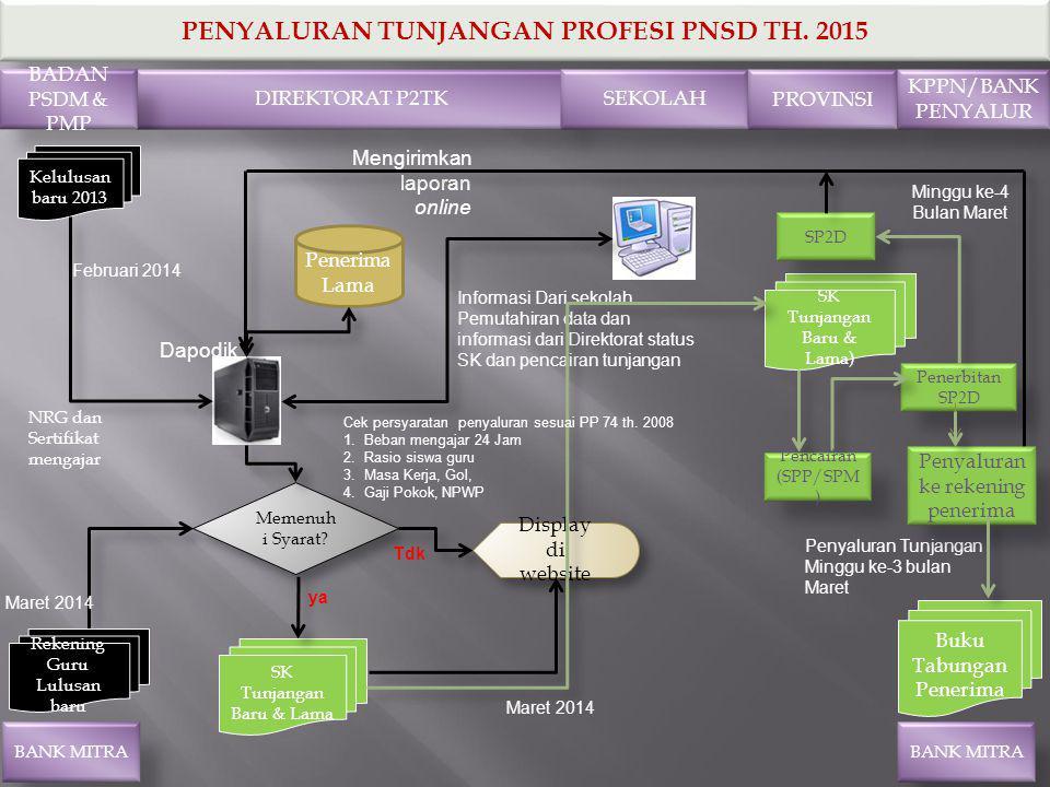 PENYALURAN TUNJANGAN PROFESI PNSD TH. 2015