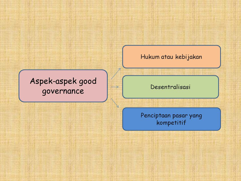 Aspek-aspek good governance