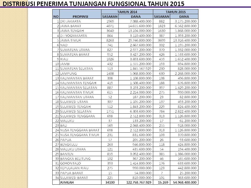 DISTRIBUSI PENERIMA TUNJANGAN FUNGSIONAL TAHUN 2015