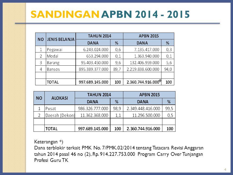 SANDINGAN APBN 2014 - 2015 * Keterangan *)