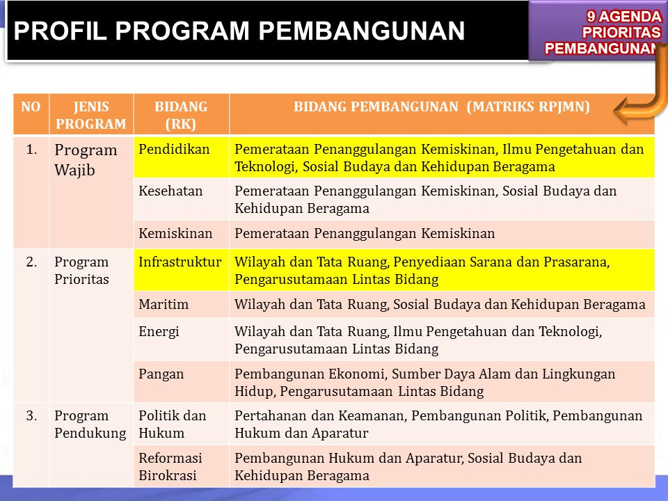 PROFIL PROGRAM PEMBANGUNAN