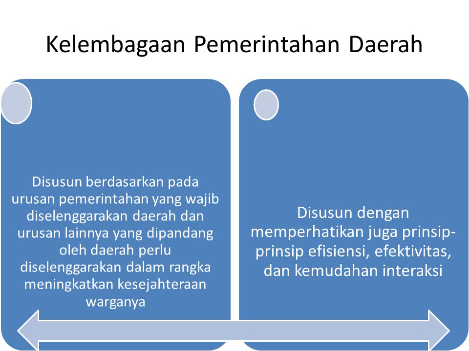 Kelembagaan Pemerintahan Daerah