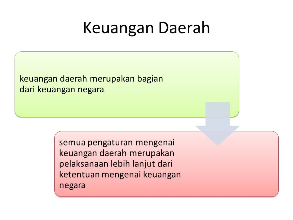 Keuangan Daerah keuangan daerah merupakan bagian dari keuangan negara
