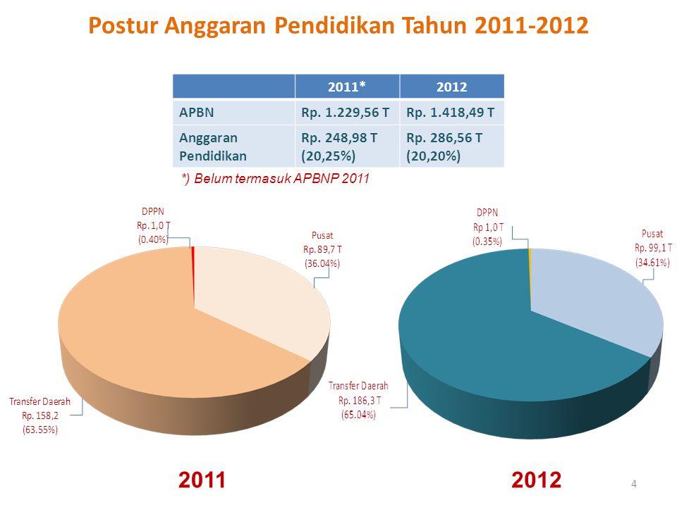 Postur Anggaran Pendidikan Tahun 2011-2012