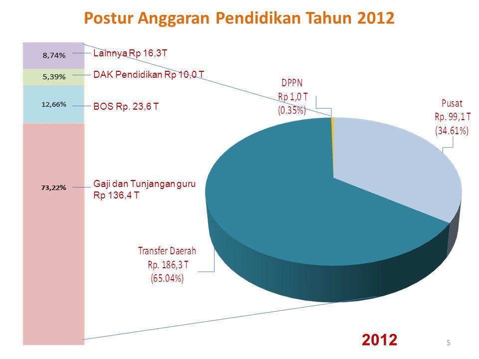 Postur Anggaran Pendidikan Tahun 2012